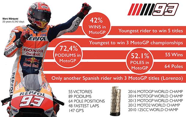 Marc Marquez champion du monde MotoGP 2016 (Stats)